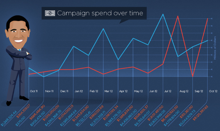 obama spesa pubblicita online 2